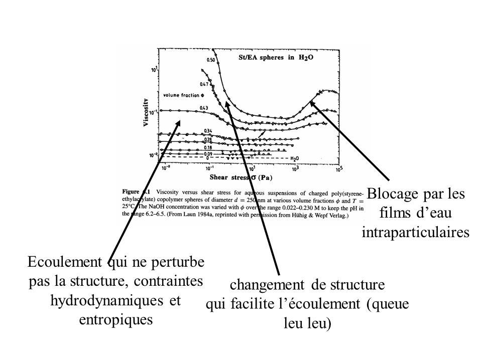 Suspensions stables Ecoulement qui ne perturbe pas la structure, contraintes hydrodynamiques et entropiques changement de structure qui facilite l'écoulement (queue leu leu) Blocage par les films d'eau intraparticulaires