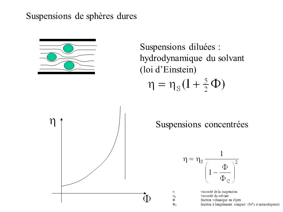Suspensions de sphères dures Suspensions diluées : hydrodynamique du solvant (loi d'Einstein) Suspensions concentrées  viscosité de la suspension  S viscosité du solvant  fraction volumique en objets  C fraction à lempilement compact (64% si monodisperse)