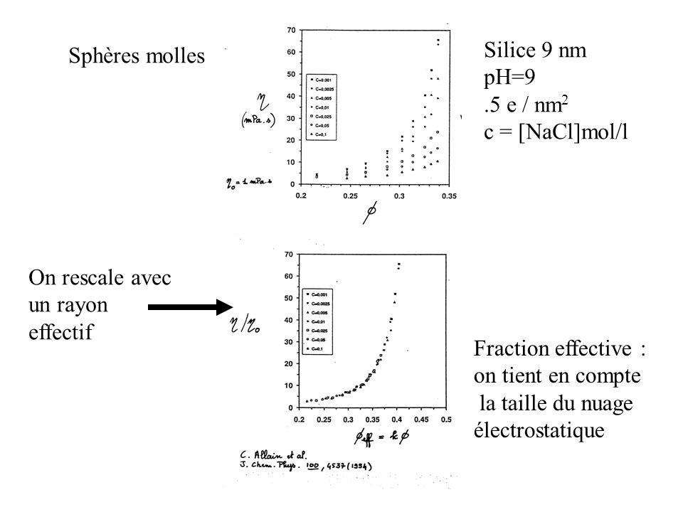 Sphères molles Fraction effective : on tient en compte la taille du nuage électrostatique Silice 9 nm pH=9.5 e / nm 2 c = [NaCl]mol/l On rescale avec un rayon effectif