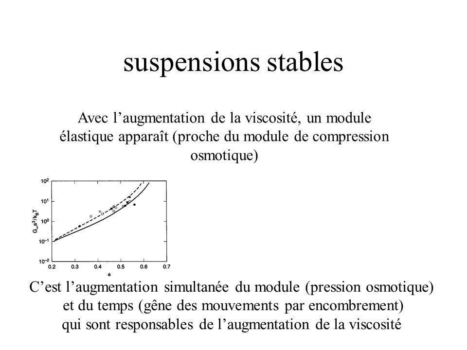 suspensions stables Avec l'augmentation de la viscosité, un module élastique apparaît (proche du module de compression osmotique) C'est l'augmentation simultanée du module (pression osmotique) et du temps (gêne des mouvements par encombrement) qui sont responsables de l'augmentation de la viscosité