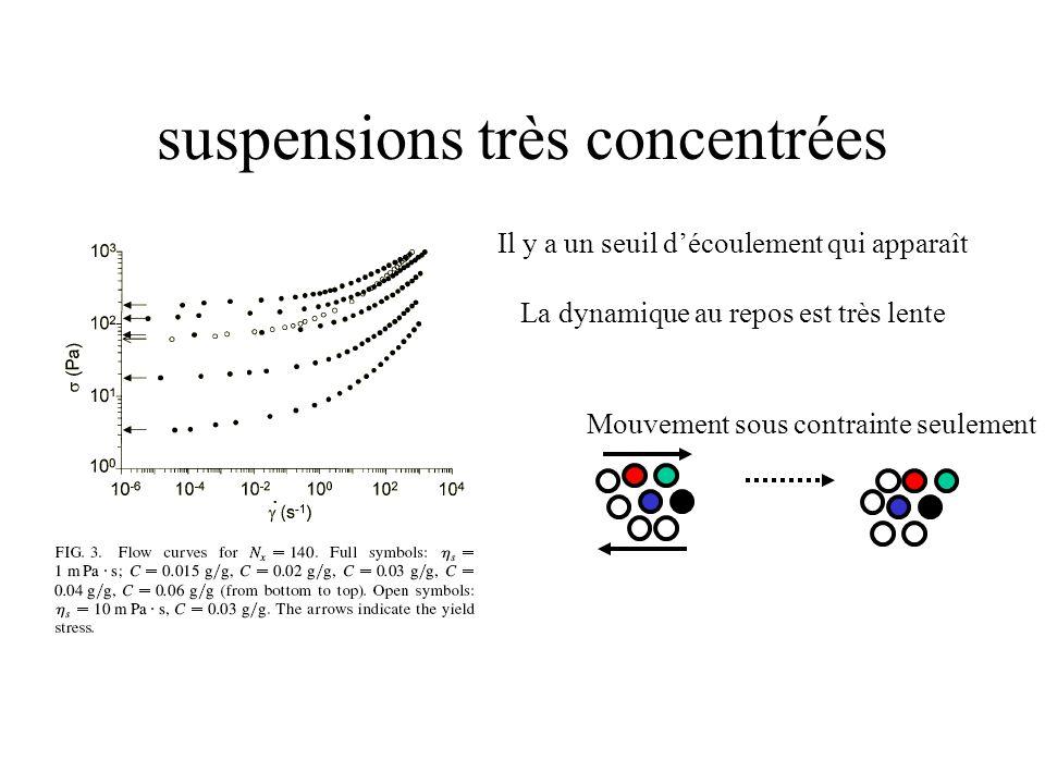 suspensions très concentrées Il y a un seuil d'écoulement qui apparaît La dynamique au repos est très lente Mouvement sous contrainte seulement