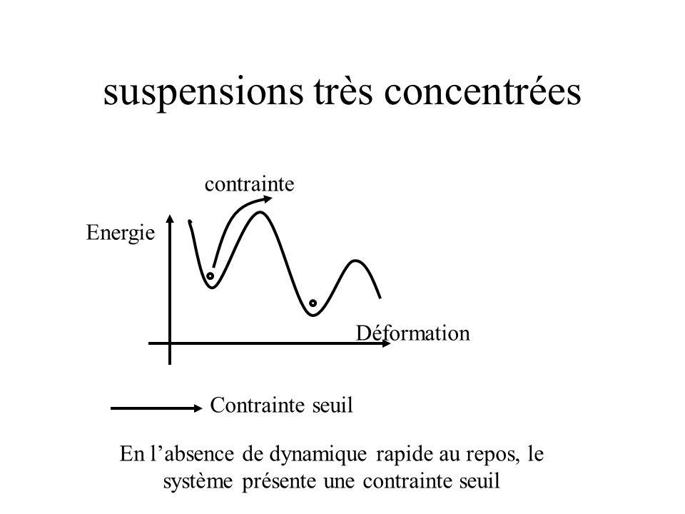 suspensions très concentrées Déformation Energie contrainte Contrainte seuil En l'absence de dynamique rapide au repos, le système présente une contrainte seuil