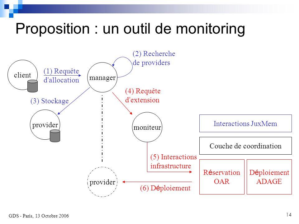 GDS - Paris, 13 Octobre 2006 14 Proposition : un outil de monitoring Interactions JuxMem Couche de coordination D é ploiement ADAGE R é servation OAR manager client (1) Requête d ' allocation provider (2) Recherche de providers moniteur (3) Stockage (4) Requête d ' extension (6) D é ploiement (5) Interactions infrastructure