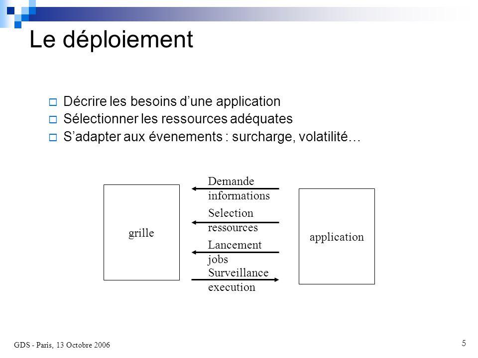 GDS - Paris, 13 Octobre 2006 6 JuxMem : application distribuée dynamique permettant le partage de données sur la grille Support de la dynamicité de l'infrastructure  Mécanismes de routage pair-à-pair (JXTA)  Persistance des données en présence de fautes  Travaux de Mathieu Jan et Sébastien Monnet (thèses 2003-2006) Support de la dynamicité de l'application  Objet de ce travail : moyens d'interactions avec la grille Etude de cas : JuxMem