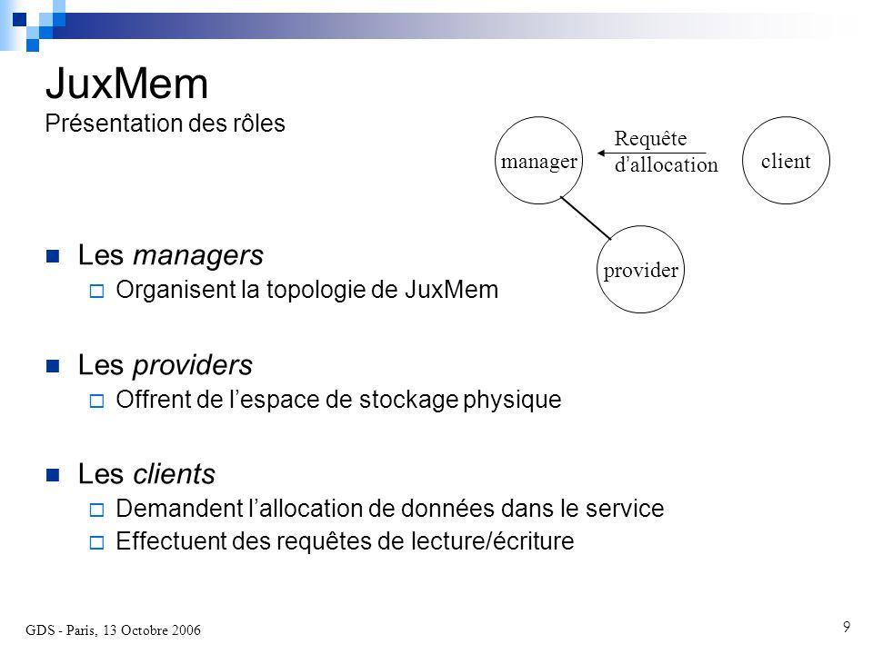 GDS - Paris, 13 Octobre 2006 10 Allocation sur 1 provider, dans le même cluster Scénarios Un scénario statique manager provider client Requête d ' allocation provider