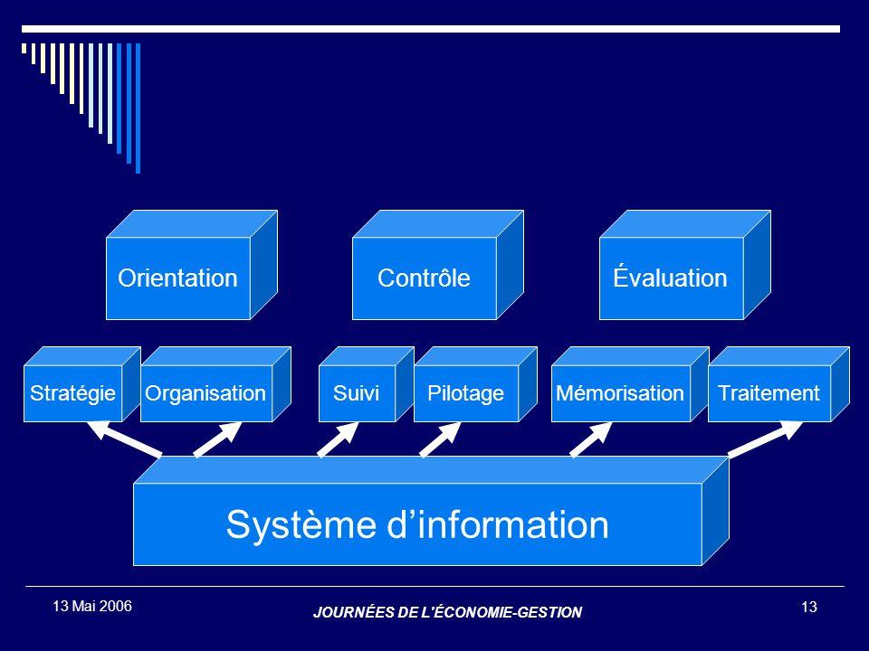 JOURNÉES DE L'ÉCONOMIE-GESTION 13 13 Mai 2006 ContrôleOrientationÉvaluation Système d'information OrganisationStratégiePilotageSuiviMémorisationTraite