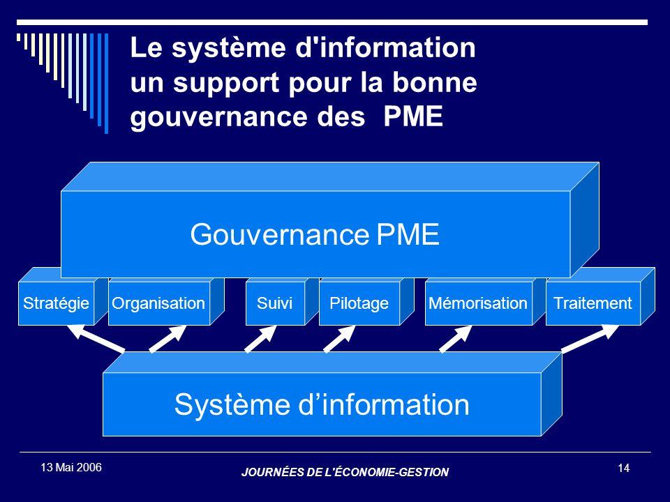 JOURNÉES DE L'ÉCONOMIE-GESTION 14 13 Mai 2006 ContrôleOrientationÉvaluation Système d'information OrganisationStratégiePilotageSuiviMémorisationTraite