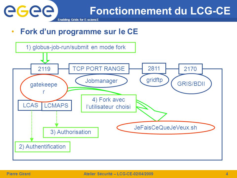 Enabling Grids for E-sciencE Pierre GirardAtelier Sécurité – LCG-CE-02/04/20094 Fonctionnement du LCG-CE Fork d'un programme sur le CE TCP PORT RANGE 2119 2811 2170 Jobmanager LCAS LCMAPS gridftp GRIS/BDII 2) Authentification 3) Authorisation 1) globus-job-run/submit en mode fork 4) Fork avec l'utilisateur choisi JeFaisCeQueJeVeux.sh gatekeepe r