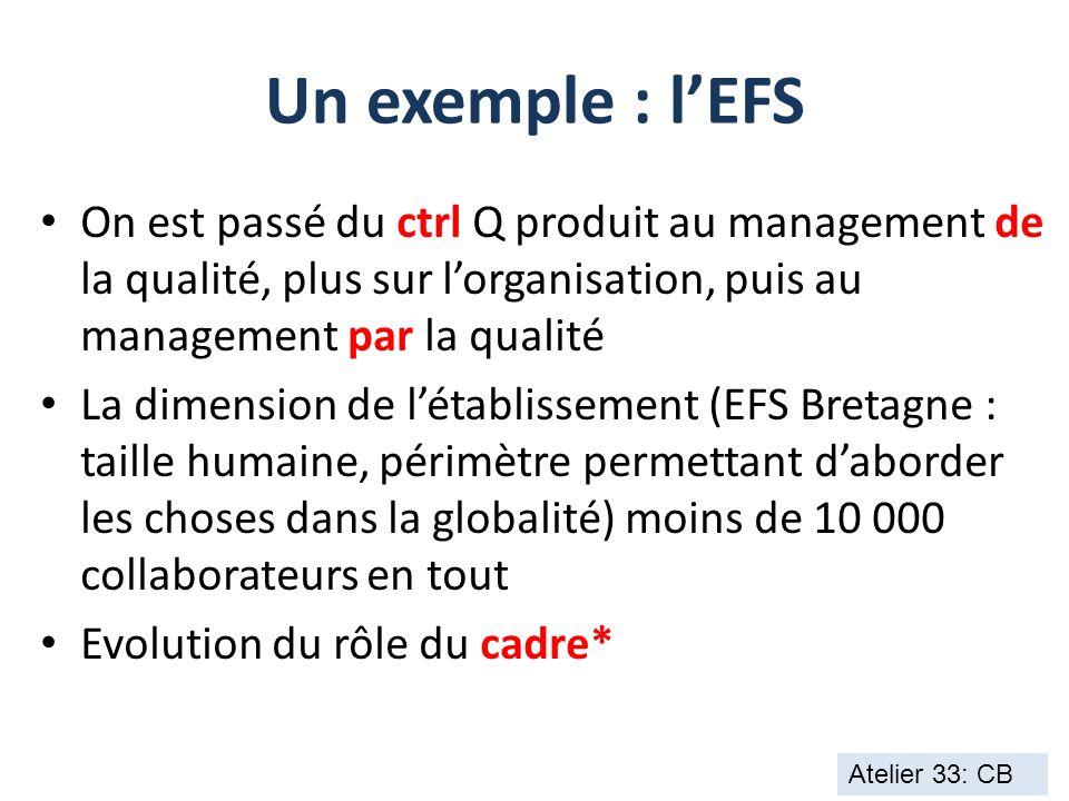 Un exemple : l'EFS On est passé du ctrl Q produit au management de la qualité, plus sur l'organisation, puis au management par la qualité La dimension