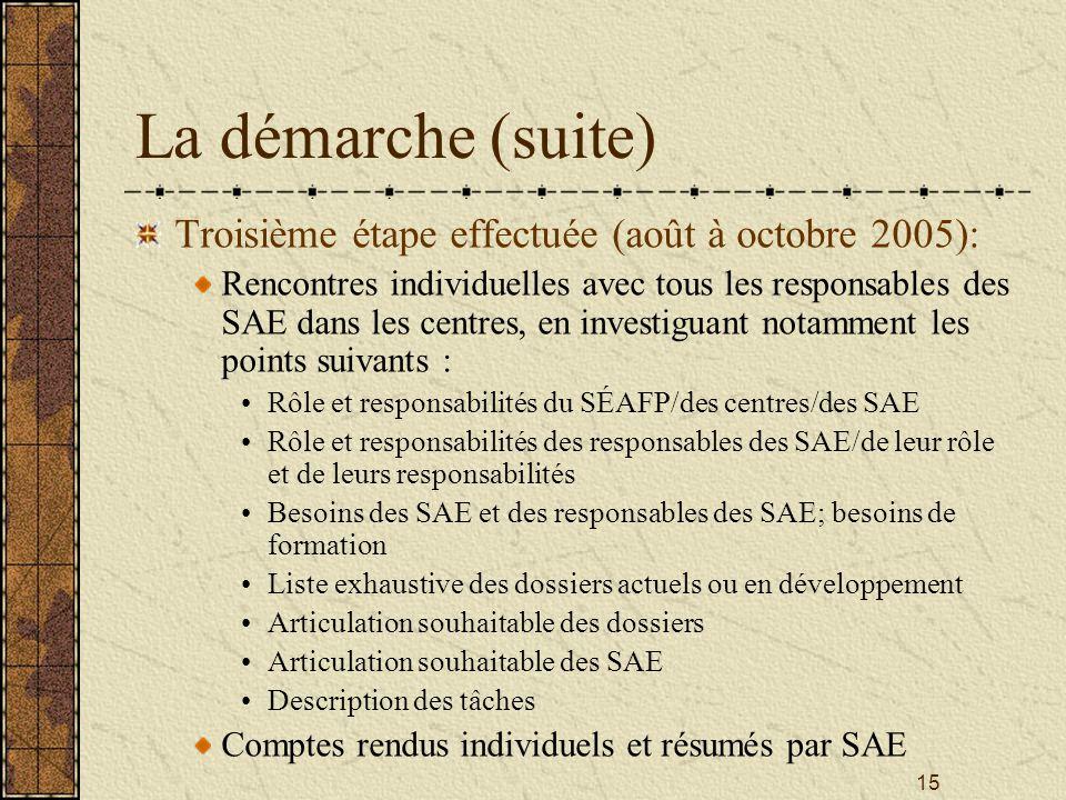 15 La démarche (suite) Troisième étape effectuée (août à octobre 2005): Rencontres individuelles avec tous les responsables des SAE dans les centres, en investiguant notamment les points suivants : Rôle et responsabilités du SÉAFP/des centres/des SAE Rôle et responsabilités des responsables des SAE/de leur rôle et de leurs responsabilités Besoins des SAE et des responsables des SAE; besoins de formation Liste exhaustive des dossiers actuels ou en développement Articulation souhaitable des dossiers Articulation souhaitable des SAE Description des tâches Comptes rendus individuels et résumés par SAE