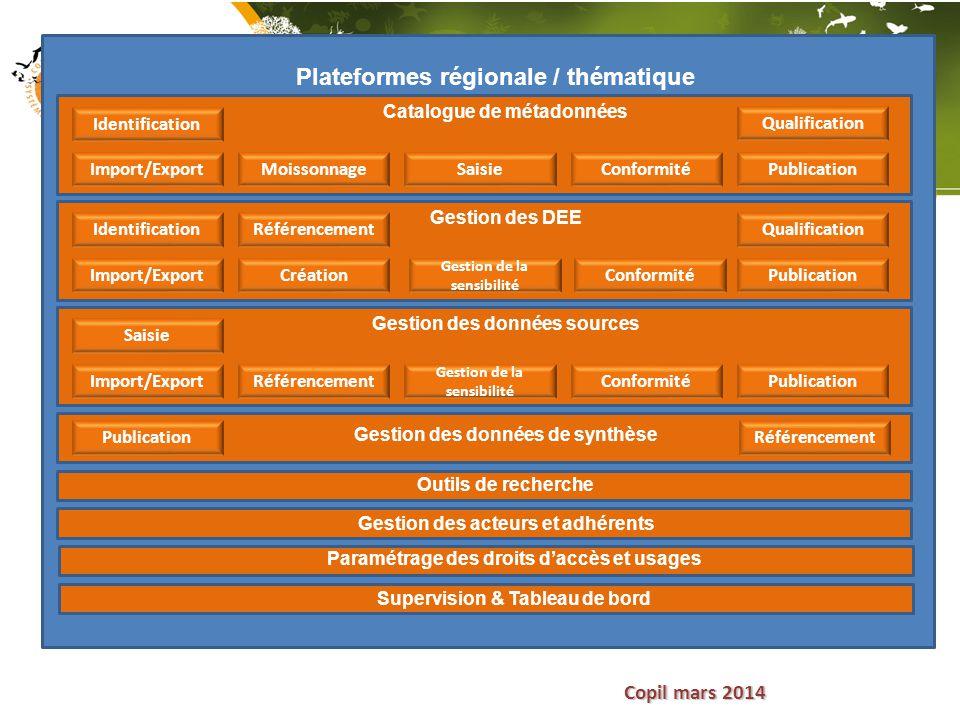 Copil mars 2014 Plateformes régionale / thématique Identification Import/ExportMoissonnageSaisieConformitéPublication Qualification Catalogue de métad