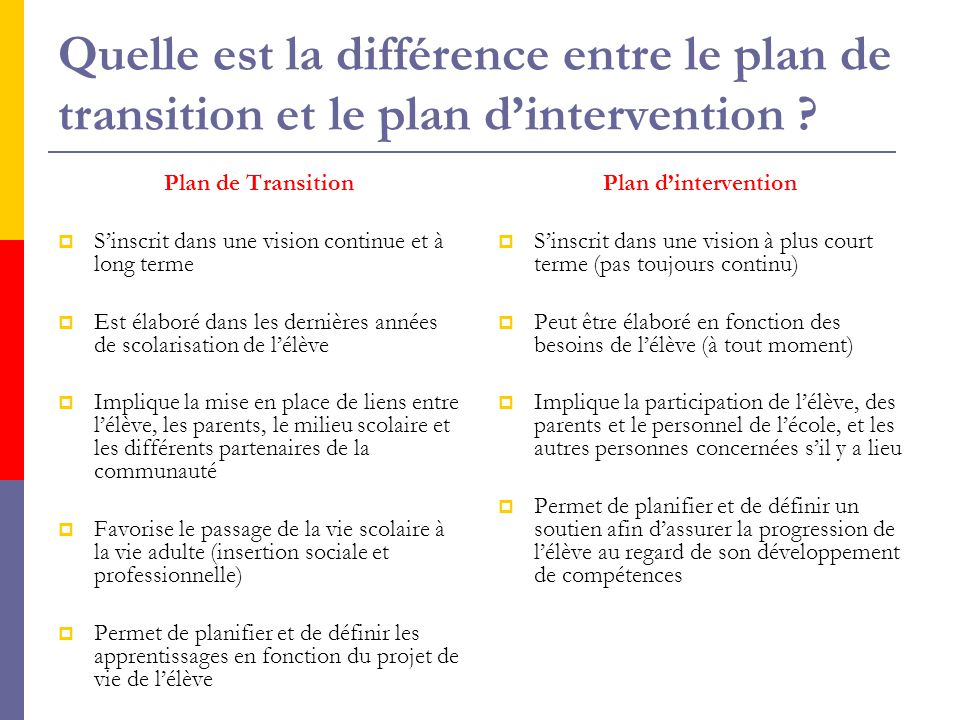 Quelle est la différence entre le plan de transition et le plan d'intervention .