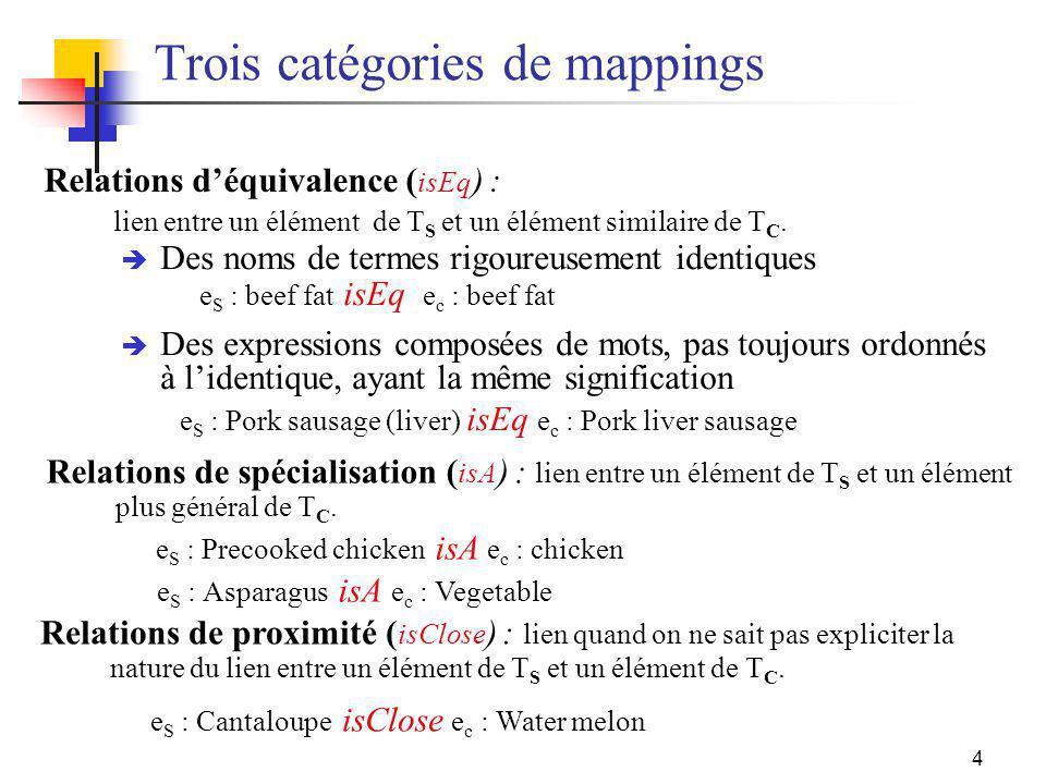 4 Trois catégories de mappings Relations de spécialisation ( isA ) : lien entre un élément de T S et un élément plus général de T C. e S : Precooked c