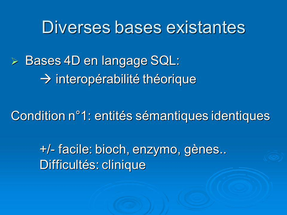 Diverses bases existantes  Bases 4D en langage SQL:  interopérabilité théorique Condition n°1: entités sémantiques identiques +/- facile: bioch, enz