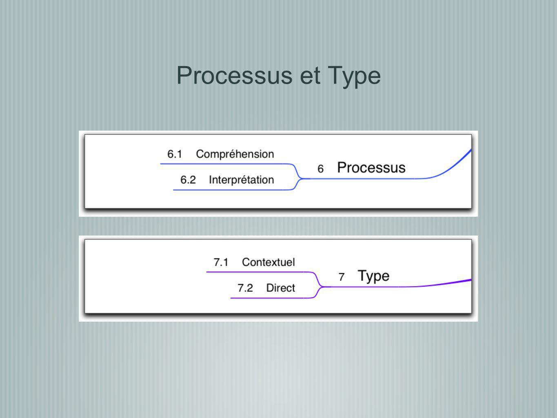 Processus et Type
