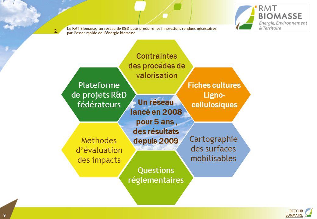 RETOUR SOMMAIRE 2. Plateforme de projets R&D fédérateurs Méthodes d'évaluation des impacts Questions réglementaires Cartographie des surfaces mobilisa