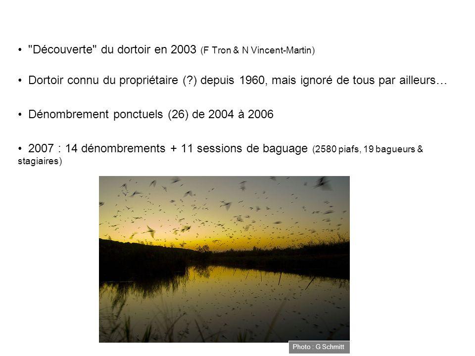 Découverte du dortoir en 2003 (F Tron & N Vincent-Martin) Dortoir connu du propriétaire ( ) depuis 1960, mais ignoré de tous par ailleurs… Dénombrement ponctuels (26) de 2004 à 2006 2007 : 14 dénombrements + 11 sessions de baguage (2580 piafs, 19 bagueurs & stagiaires) Photo : G Schmitt
