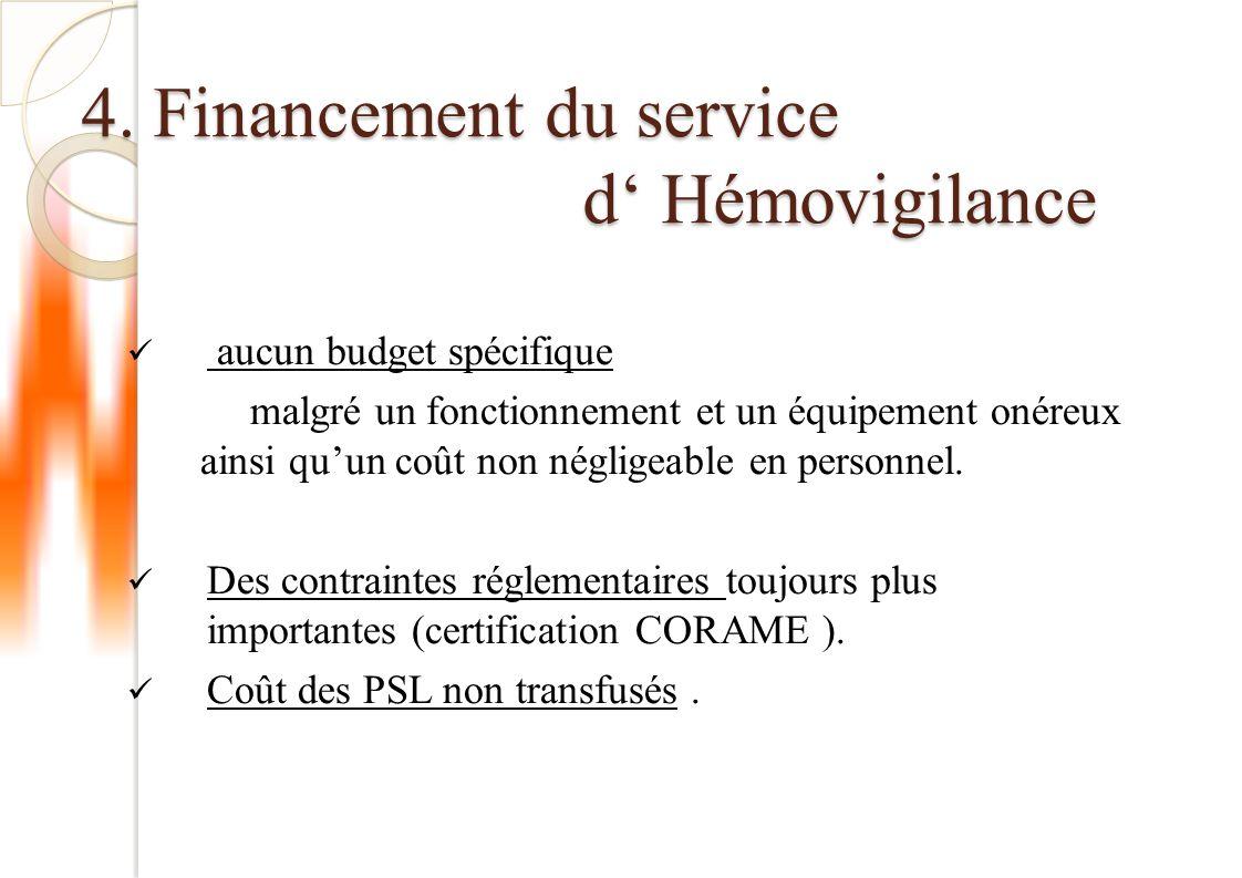 4. Financement du service d' Hémovigilance aucun budget spécifique malgré un fonctionnement et un équipement onéreux ainsi qu'un coût non négligeable