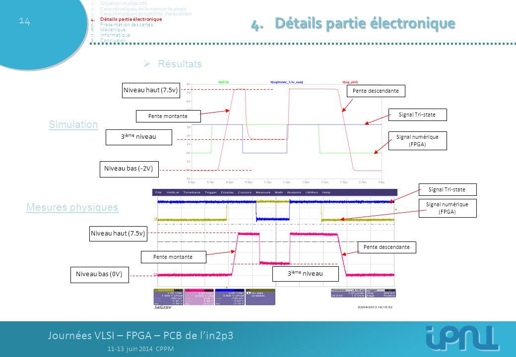 Journées VLSI – FPGA – PCB de l'in2p3 11-13 juin 2014 CPPM 14  Résultats Niveau haut (7.5v) Niveau bas (-2V) Pente montante Pente descendante Signal numérique (FPGA) Pente montante Pente descendante Niveau haut (7.5v) Niveau bas (0V) Signal numérique (FPGA) Signal Tri-state 3 ième niveau Signal Tri-state 3 ième niveau Simulation Mesures physiques 4.Détails partie électronique 1.Situation et objectifs 2.Caractéristiques de la matrice de pixels 3.Caractéristiques du système d'acquisition 4.Détails partie électronique 5.Présentation des cartes 6.Mécanique 7.Informatique 8.Conclusion