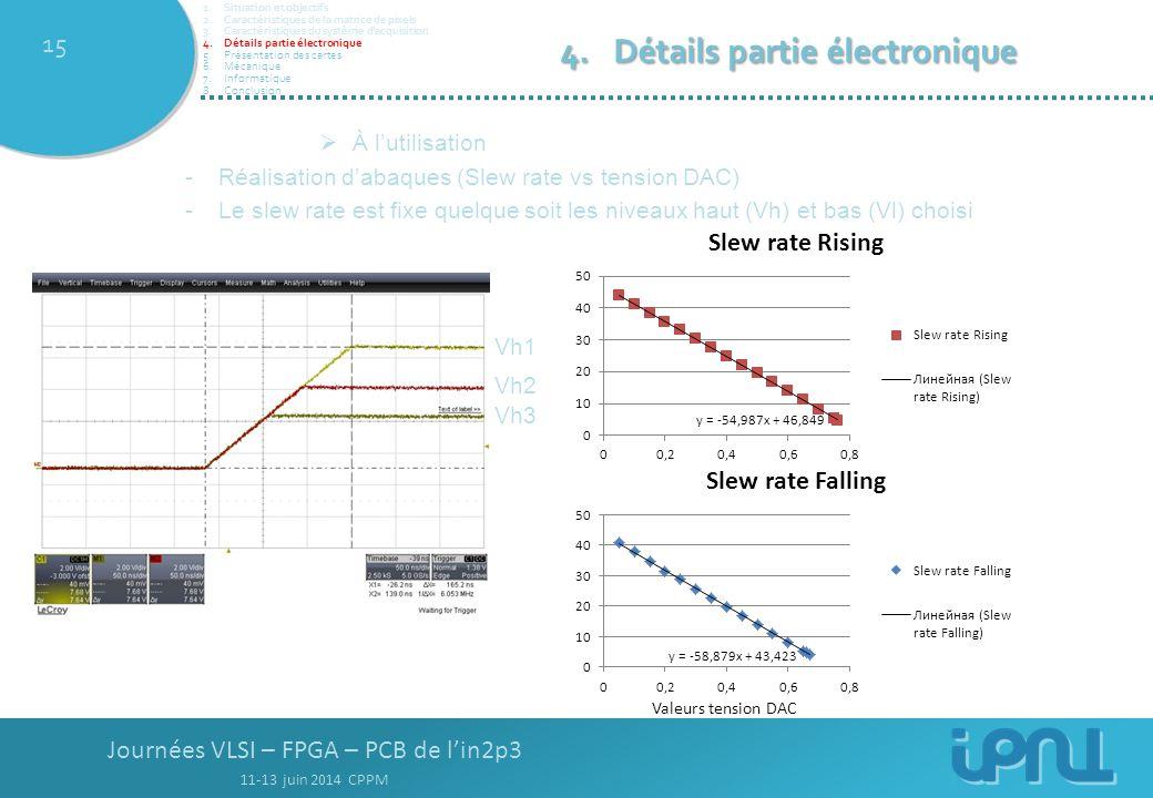 Journées VLSI – FPGA – PCB de l'in2p3 11-13 juin 2014 CPPM 15  À l'utilisation -Réalisation d'abaques (Slew rate vs tension DAC) -Le slew rate est fixe quelque soit les niveaux haut (Vh) et bas (Vl) choisi Valeurs tension DAC 4.Détails partie électronique 1.Situation et objectifs 2.Caractéristiques de la matrice de pixels 3.Caractéristiques du système d'acquisition 4.Détails partie électronique 5.Présentation des cartes 6.Mécanique 7.Informatique 8.Conclusion Vh1 Vh2 Vh3