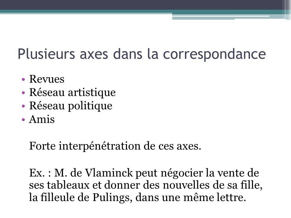 Plusieurs axes dans la correspondance Revues Réseau artistique Réseau politique Amis Forte interpénétration de ces axes. Ex. : M. de Vlaminck peut nég