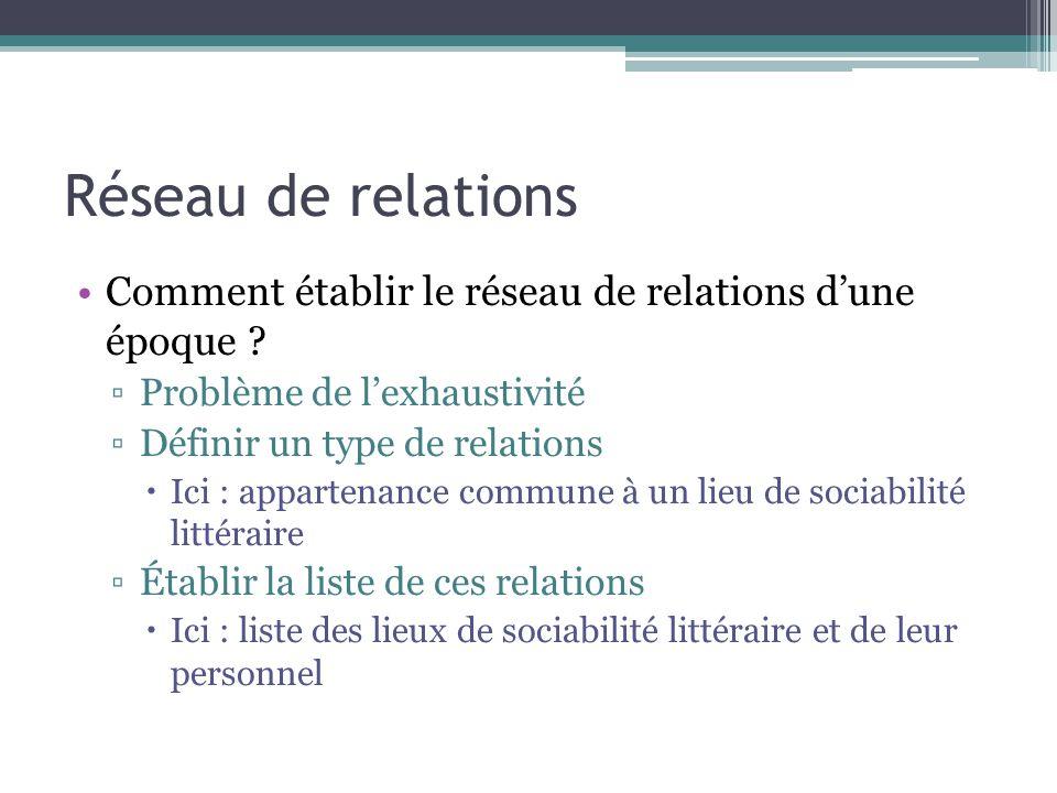 Réseau de relations Comment établir le réseau de relations d'une époque ? ▫Problème de l'exhaustivité ▫Définir un type de relations  Ici : appartenan