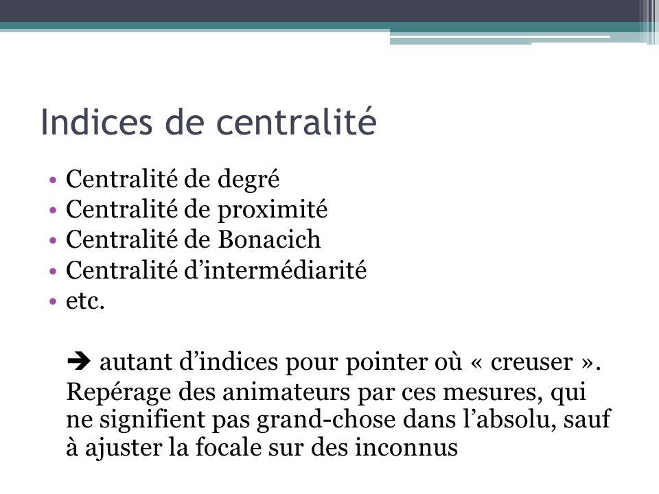 Indices de centralité Centralité de degré Centralité de proximité Centralité de Bonacich Centralité d'intermédiarité etc.  autant d'indices pour poin