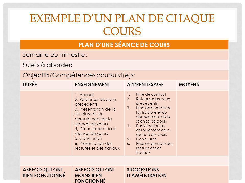 EXEMPLE D'UN PLAN DE CHAQUE COURS PLAN D'UNE SÉANCE DE COURS Semaine du trimestre: Sujets à aborder: Objectifs/Compétences poursuivi(e)s: DURÉEENSEIGN