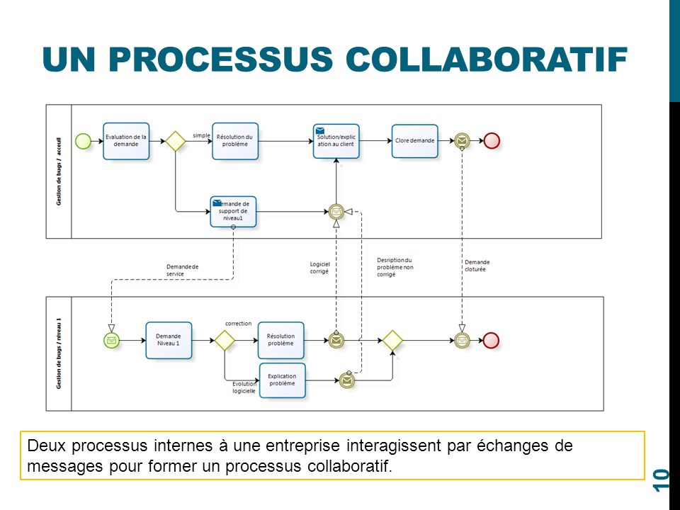 UN PROCESSUS COLLABORATIF 10 Deux processus internes à une entreprise interagissent par échanges de messages pour former un processus collaboratif.