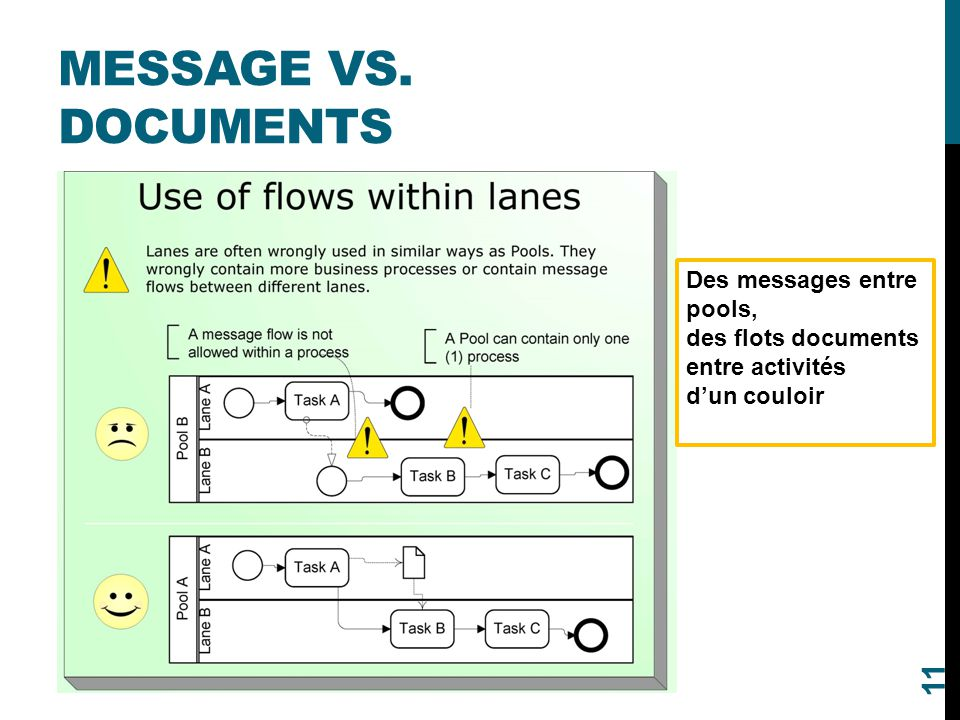 MESSAGE VS. DOCUMENTS Des messages entre pools, des flots documents entre activités d'un couloir 11