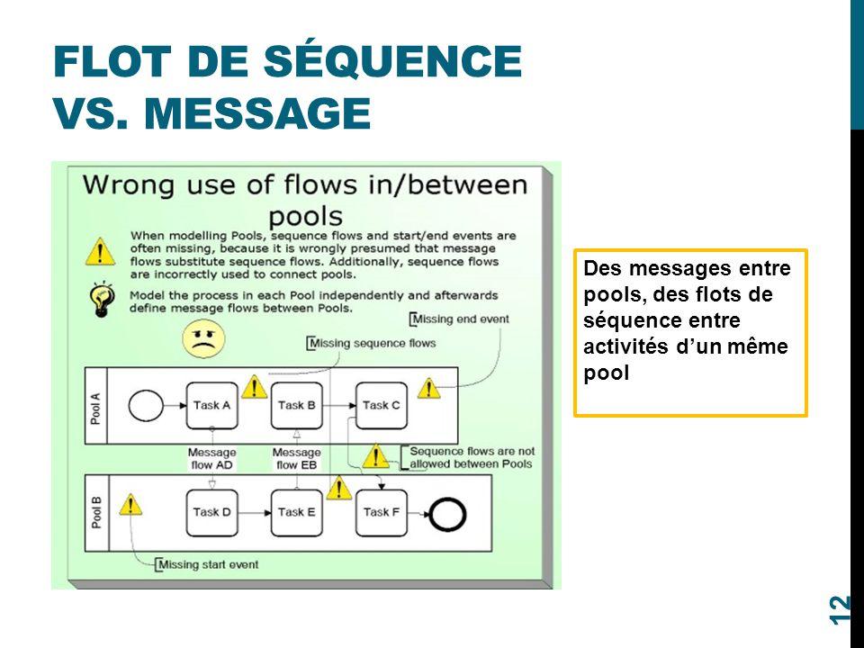 FLOT DE SÉQUENCE VS. MESSAGE Des messages entre pools, des flots de séquence entre activités d'un même pool 12