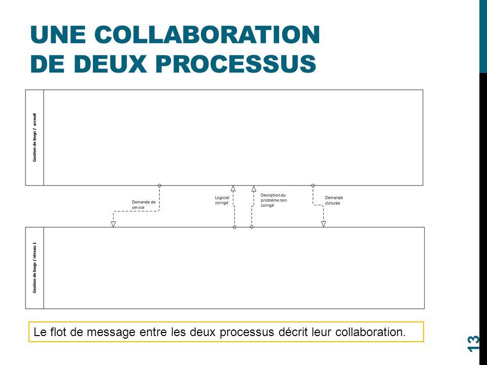 UNE COLLABORATION DE DEUX PROCESSUS 13 Le flot de message entre les deux processus décrit leur collaboration.