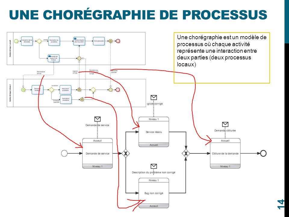 UNE CHORÉGRAPHIE DE PROCESSUS 14 Une chorégraphie est un modèle de processus où chaque activité représente une interaction entre deux parties (deux pr