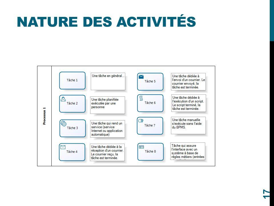 NATURE DES ACTIVITÉS 17