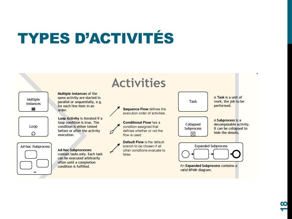 TYPES D'ACTIVITÉS 18