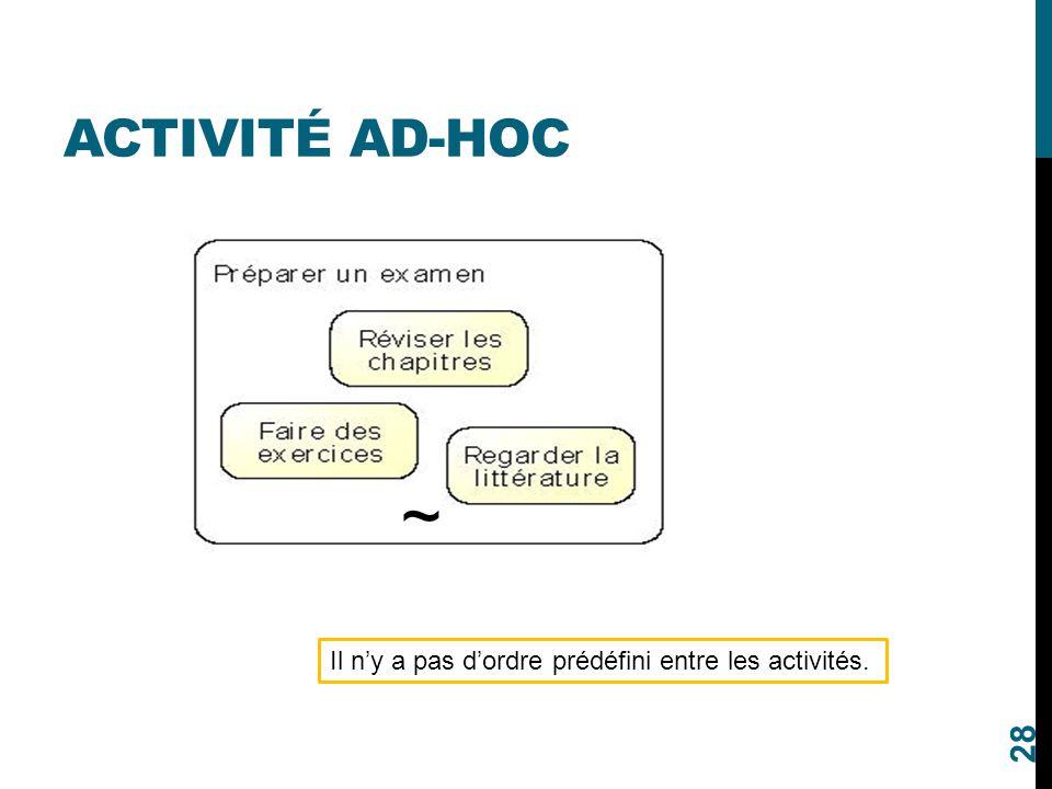 ACTIVITÉ AD-HOC 28 ~ Il n'y a pas d'ordre prédéfini entre les activités.