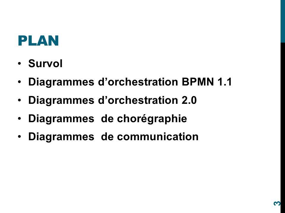 PLAN Survol Diagrammes d'orchestration BPMN 1.1 Diagrammes d'orchestration 2.0 Diagrammes de chorégraphie Diagrammes de communication 3