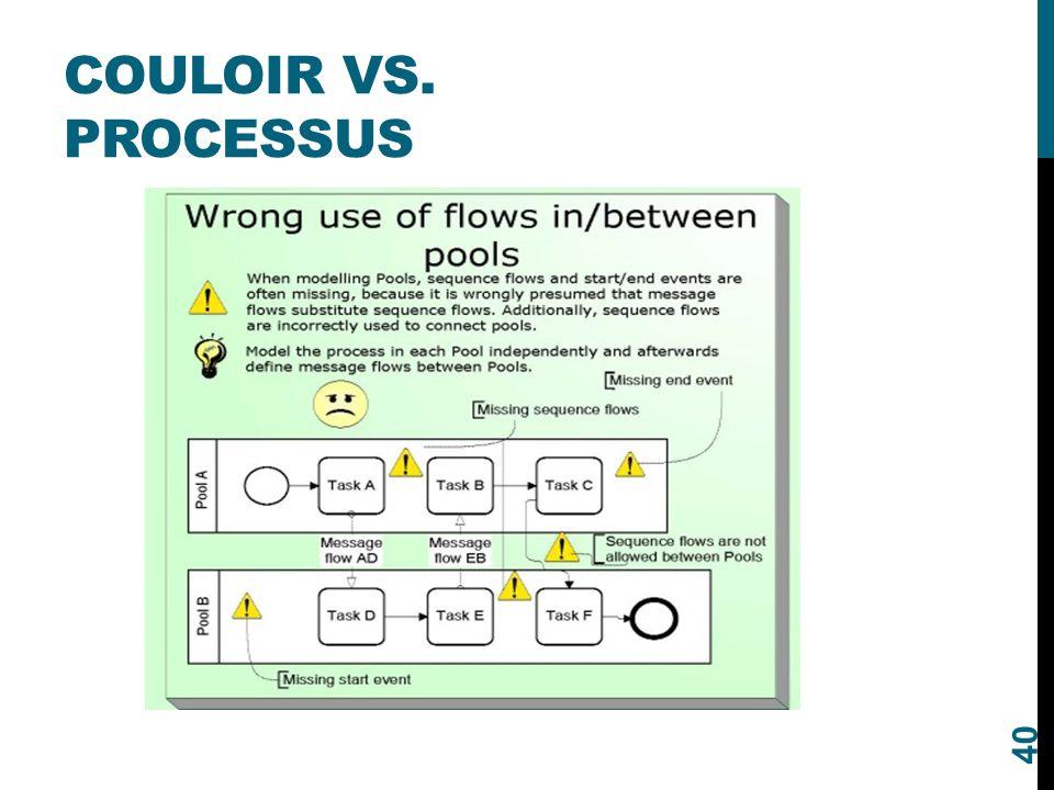 COULOIR VS. PROCESSUS 40