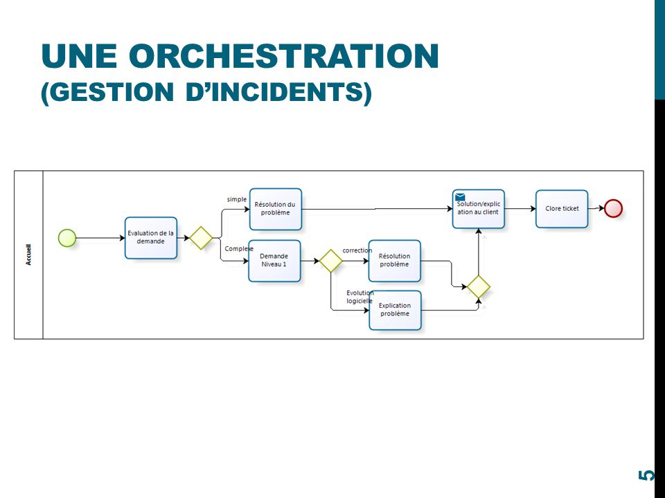 UNE ORCHESTRATION (GESTION D'INCIDENTS) 5