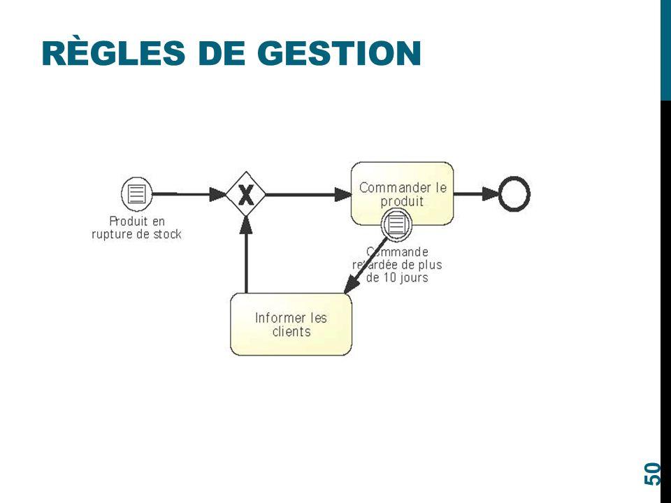 RÈGLES DE GESTION 50