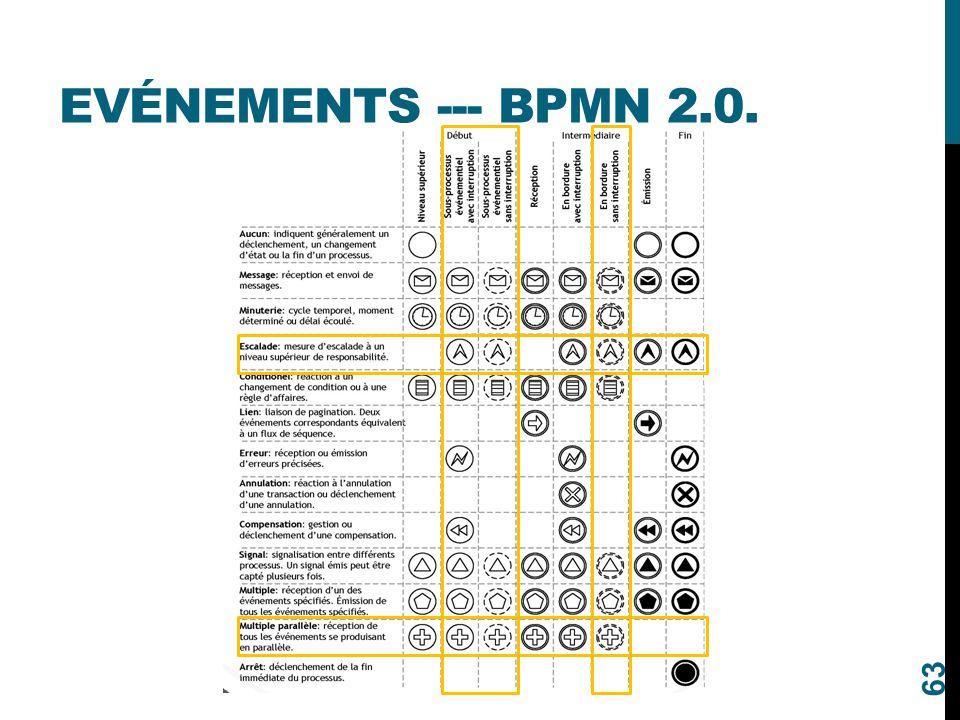 EVÉNEMENTS --- BPMN 2.0. 63