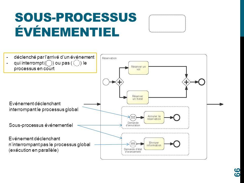 SOUS-PROCESSUS ÉVÉNEMENTIEL 66 Evénement déclenchant interrompant le processus global Evénement déclenchant n'interrompant pas le processus global (ex
