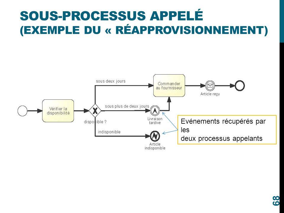 SOUS-PROCESSUS APPELÉ (EXEMPLE DU « RÉAPPROVISIONNEMENT) 68 Evénements récupérés par les deux processus appelants