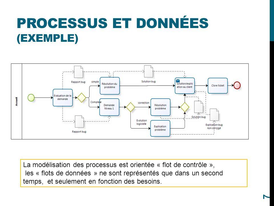 PROCESSUS ET DONNÉES (EXEMPLE) 7 La modélisation des processus est orientée « flot de contrôle », les « flots de données » ne sont représentés que dan