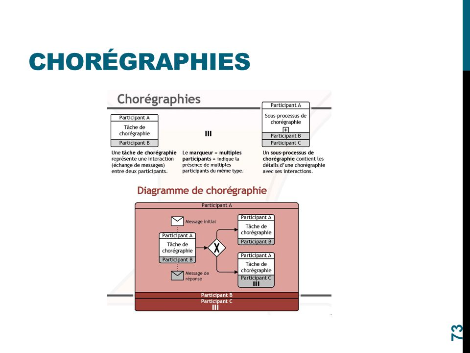 CHORÉGRAPHIES 73