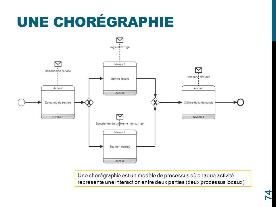 UNE CHORÉGRAPHIE 74 Une chorégraphie est un modèle de processus où chaque activité représente une interaction entre deux parties (deux processus locau