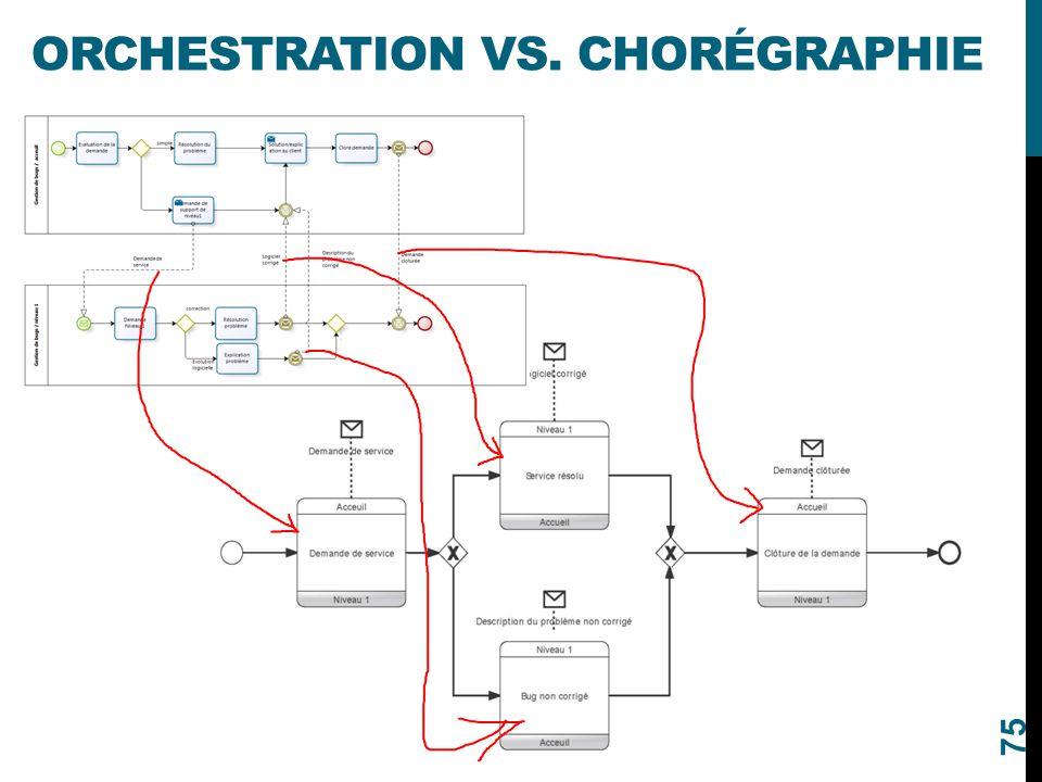 ORCHESTRATION VS. CHORÉGRAPHIE 75