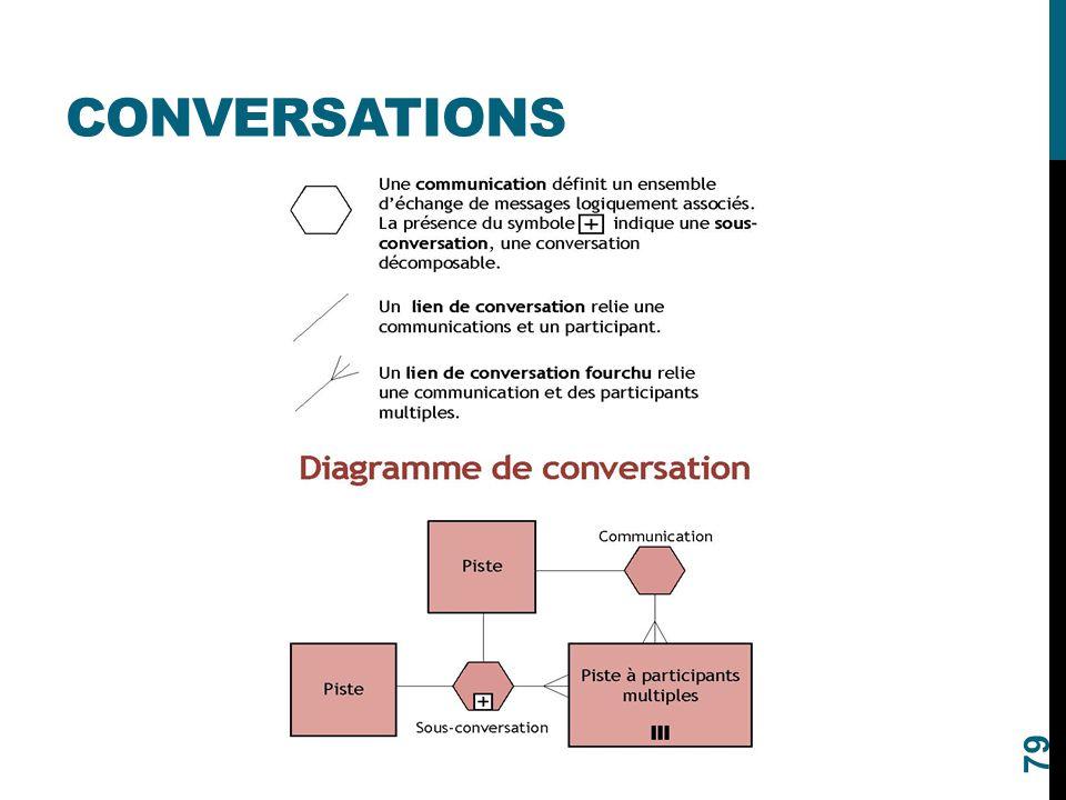 CONVERSATIONS 79