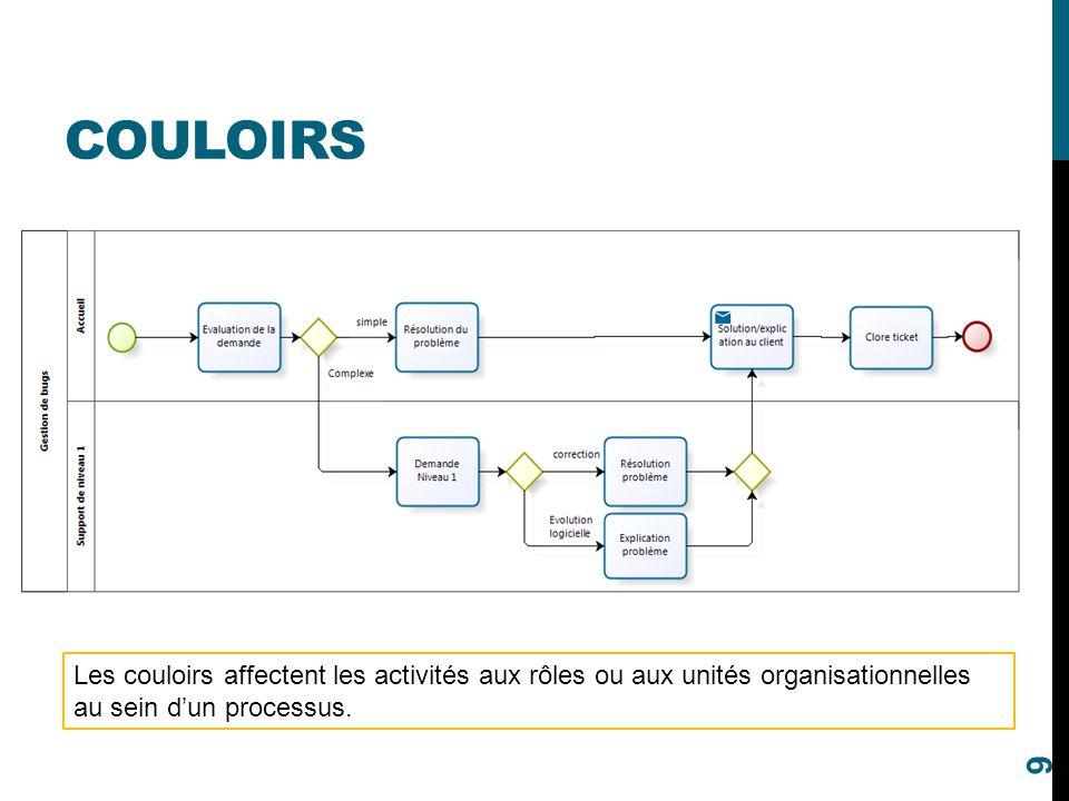 COULOIRS 9 Les couloirs affectent les activités aux rôles ou aux unités organisationnelles au sein d'un processus.