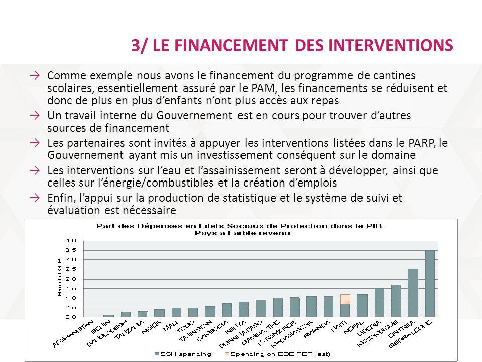 3/ LE FINANCEMENT DES INTERVENTIONS →Comme exemple nous avons le financement du programme de cantines scolaires, essentiellement assuré par le PAM, le